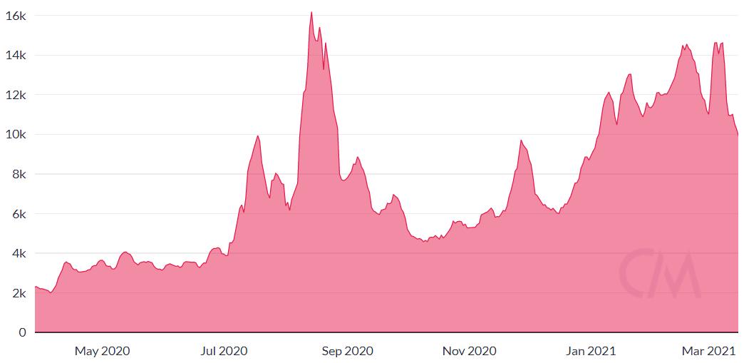 Gráfico de endereços diários ativos de LINK. Fonte: CoinMetrics