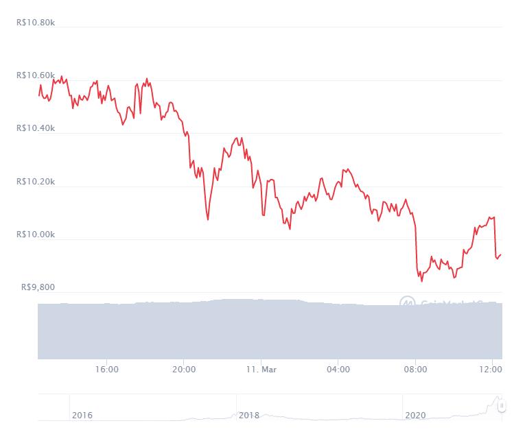 Gráfico com a variação de preço da Ethereum (ETH) nas últimas 24 horas. Fonte: CoinMarketCap