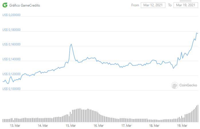 Gráfico de preço de GAME. Fonte: CoinGecko