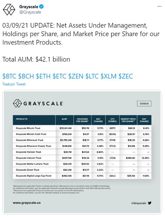 Grayscale anuncia valores de criptoativos sob sua gestão. Fonte: Grayscale/Twitter
