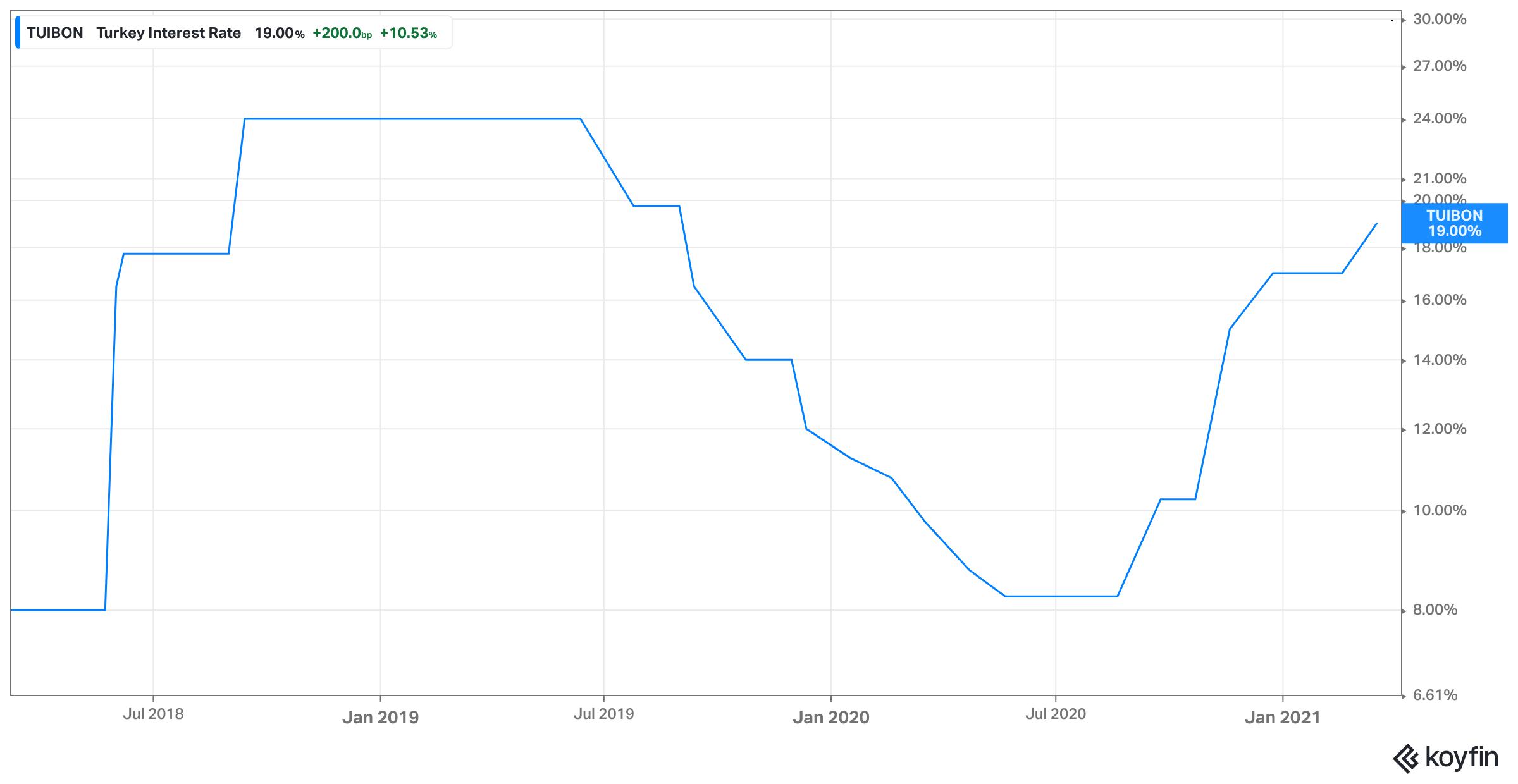 Evolução da taxa de juros da Turquia. Fonte: Koyfin
