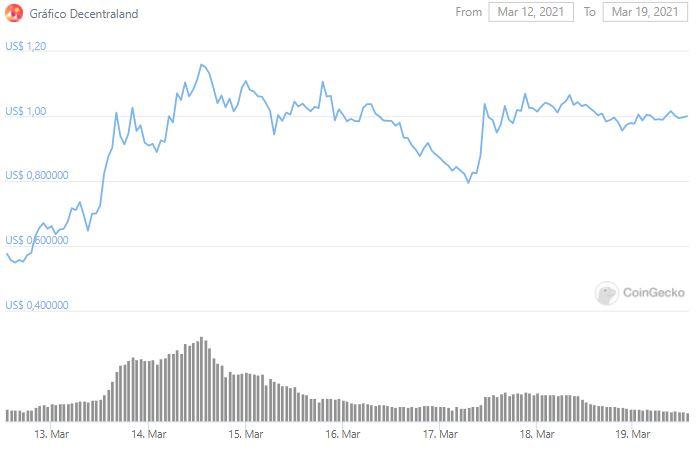 Gráfico de preço de MANA. Fonte: CoinGecko