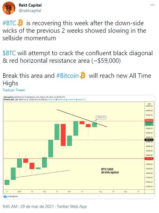 Análise de trader sobre o crescimento do Bitcoin. Fonte: Rekt Capital/Twitter
