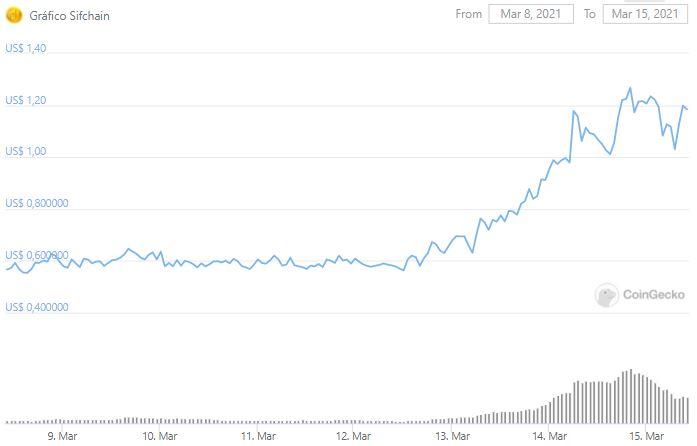 Gráfico de preço do Sifchain nos últimos sete dias. Fonte: CoinGecko