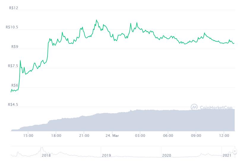 Gráfico com a variação de preço do Storj (STORJ) nas últimas 24 horas. Fonte: CoinMarketCap