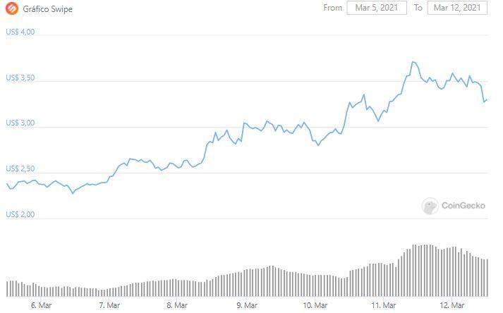 Gráfico de preço de Swipe. Fonte: CoinGecko