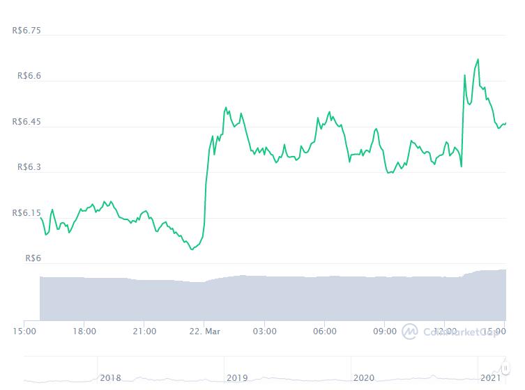 Gráfico com a variação de preço do Basic Attention Token (BAT) nas últimas 24 horas. Fonte: CoinMarketCap