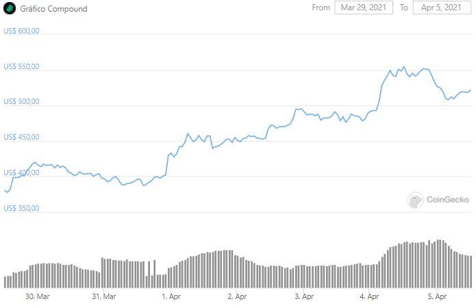 Gráfico de preço de COMP. Fonte: CoinGecko