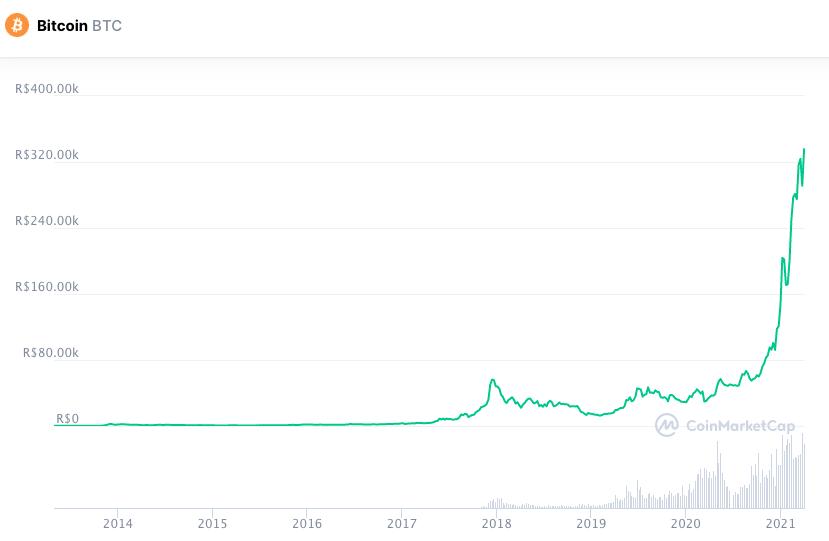 Evolução do preço do Bitcoin desde 2013. Fonte: CoinMarketCap