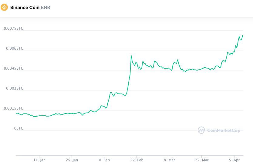 Valorização da BNB contra o Bitcoin em 2021. Fonte: CoinMarketCap