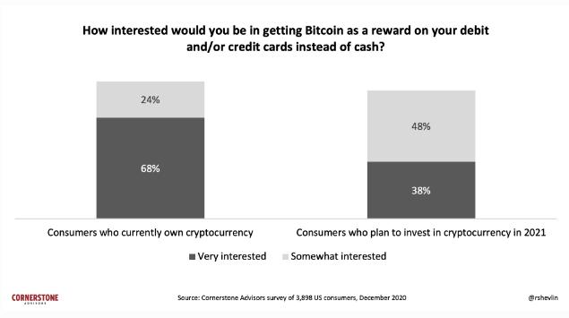 Demanda dos investidores por cartões de crédito e débito com criptomoedas. Fonte: Cornerstone.