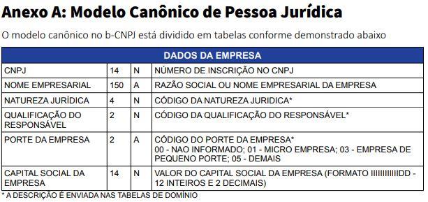 Modelo Canônico da Pessoa Jurídica. Fonte: b-CNPJ - Manual do Participante