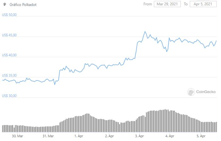 Gráfico de preço de DOT. Fonte: CoinGecko