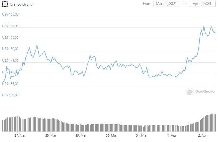 Gráfico de preço de Elrond. Fonte: CoinGecko
