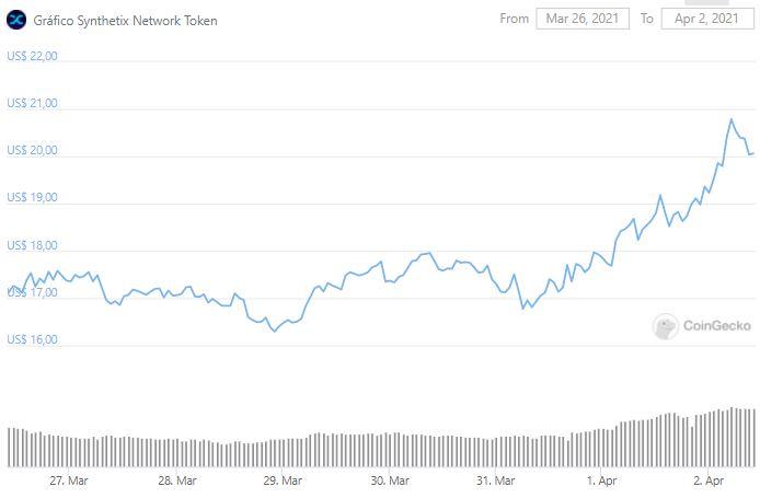 Gráfico de preço de SNX. Fonte: CoinGecko