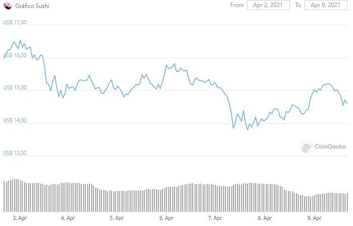 Gráfico de preço de SUSHI. Fonte: CoinGecko