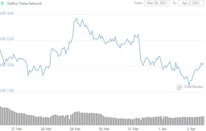 Gráfico de preço de Theta. Fonte: CoinGecko
