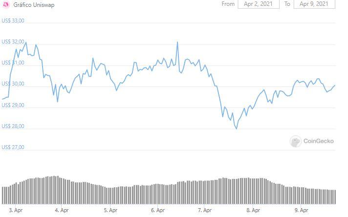 Gráfico de preço de UNI. Fonte: CoinGecko