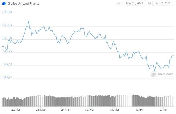 Gráfico de preço de UniLend. Fonte: CoinGecko