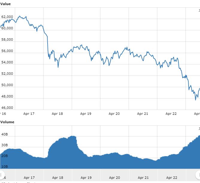 gráfico doBitcoinreferente às últimas 24