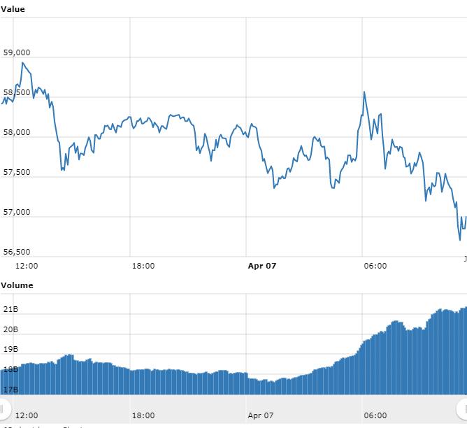Dia de quedas: Bitcoin volta a US$ 57 mil e XRP desaba 19%