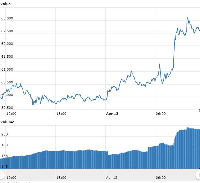 o gráfico do Bitcoin referente às últimas 24 horas