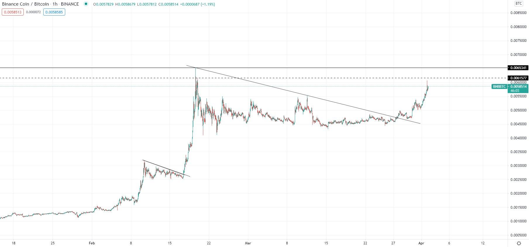 Kaleo analisa o mercado da BNB. Fonte: Kaleo/Twitter