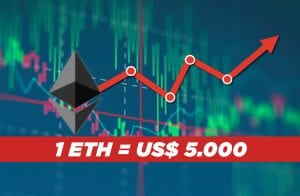 Análise Ethereum: ETH explode e busca os US$ 3.000