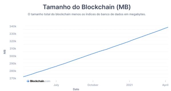Tamanho do Blockchain