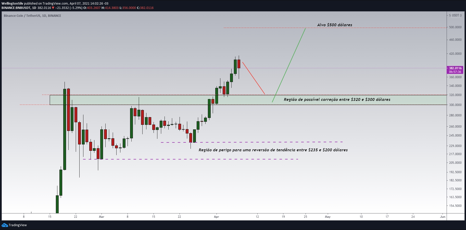 Binance Coin daily chart (D)