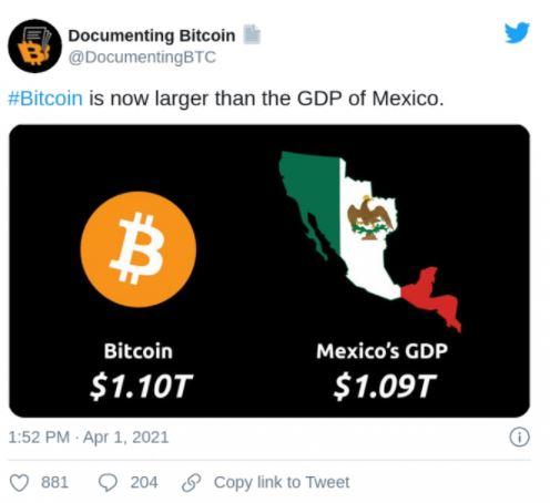 BTC passa PIB do México. Fonte: Documenting Bitcoin/Twitter